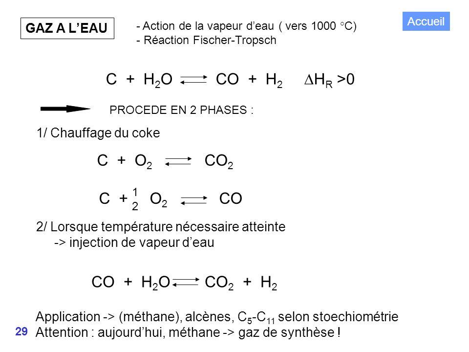 C + H2O CO + H2 DHR >0 C + O2 CO2 C + O2 CO CO + H2O CO2 + H2