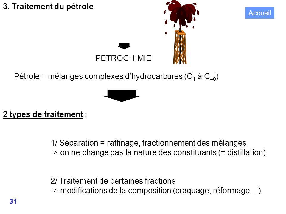 Pétrole = mélanges complexes d'hydrocarbures (C1 à C40)