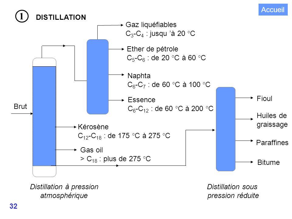 Distillation à pression
