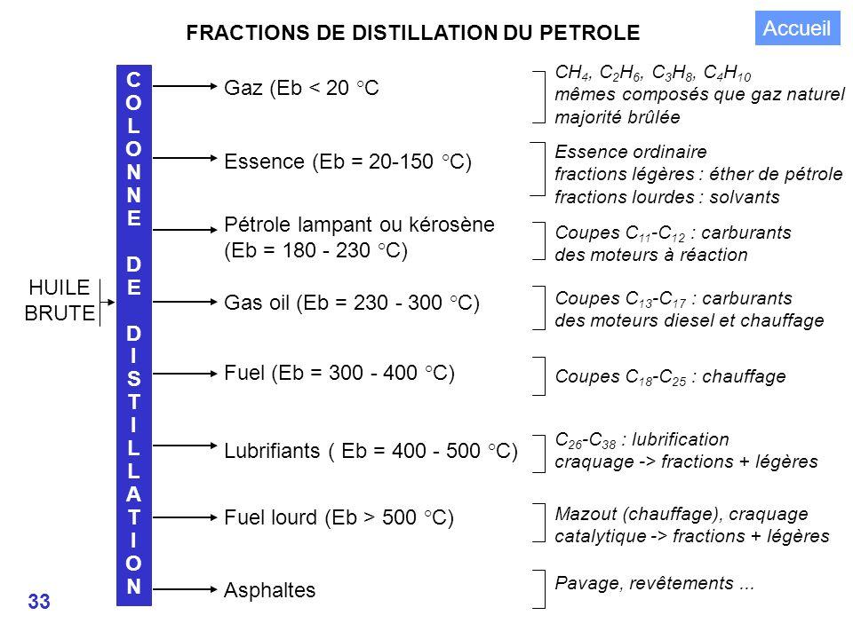 FRACTIONS DE DISTILLATION DU PETROLE Accueil