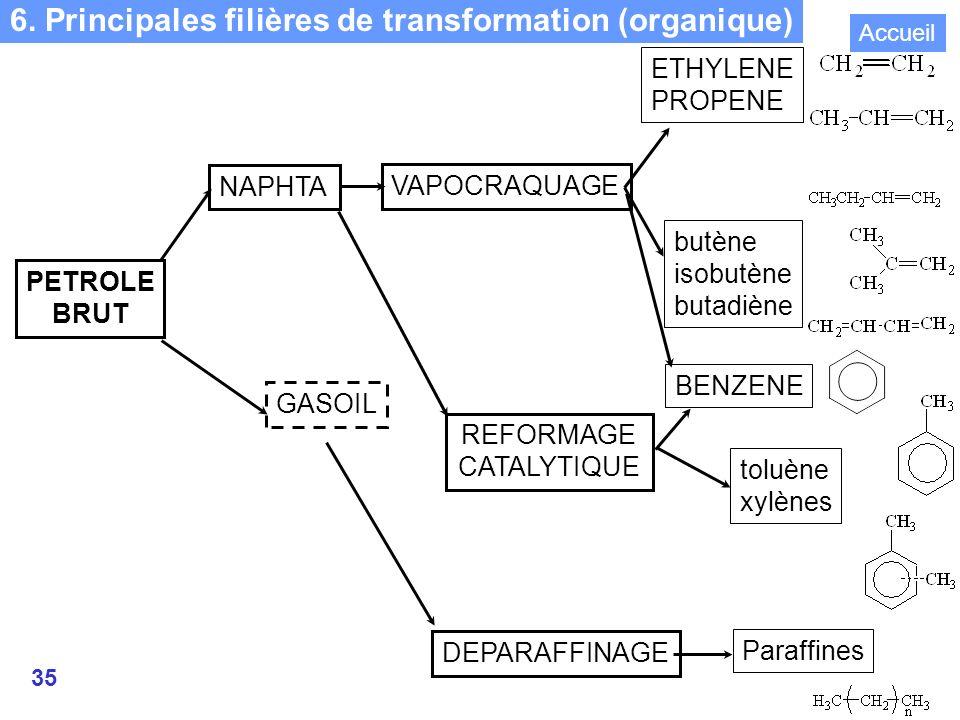 6. Principales filières de transformation (organique)