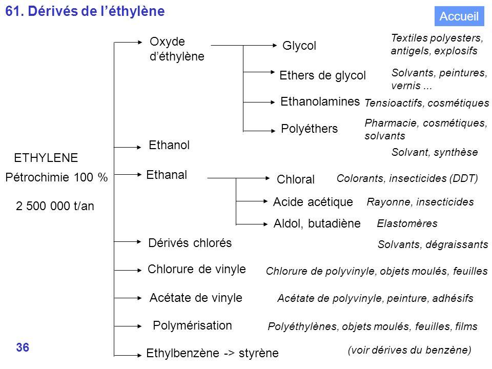 61. Dérivés de l'éthylène Accueil Oxyde Glycol d'éthylène