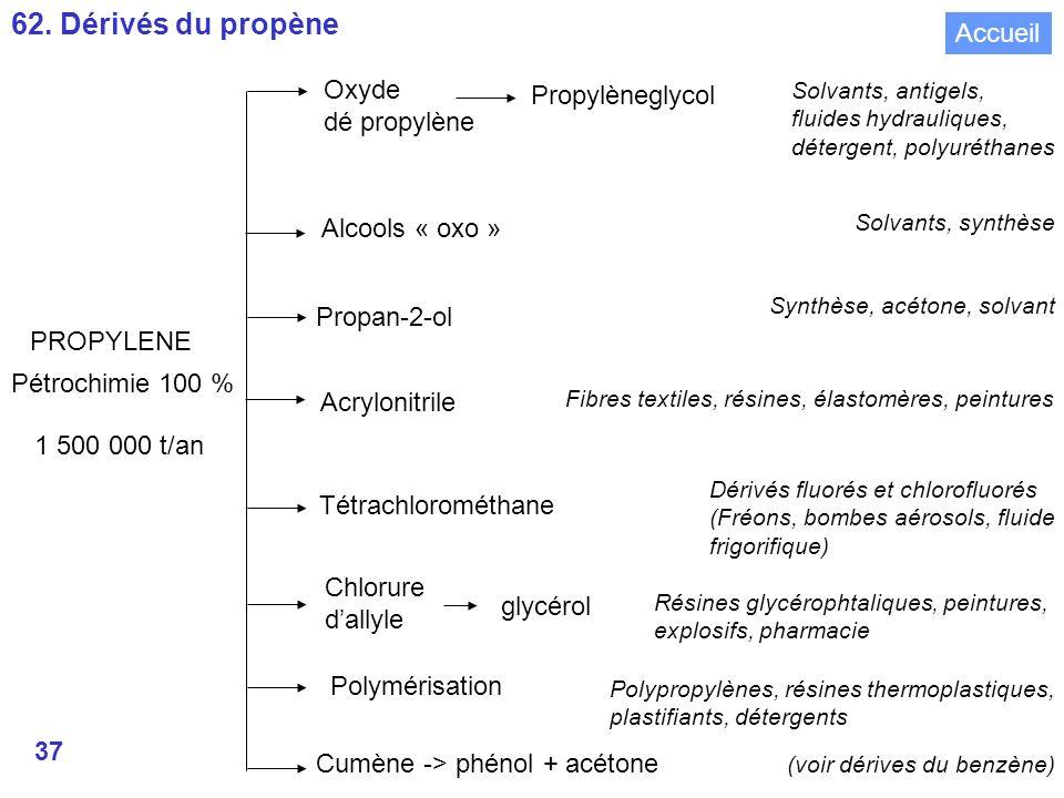 62. Dérivés du propène Accueil Oxyde Propylèneglycol dé propylène