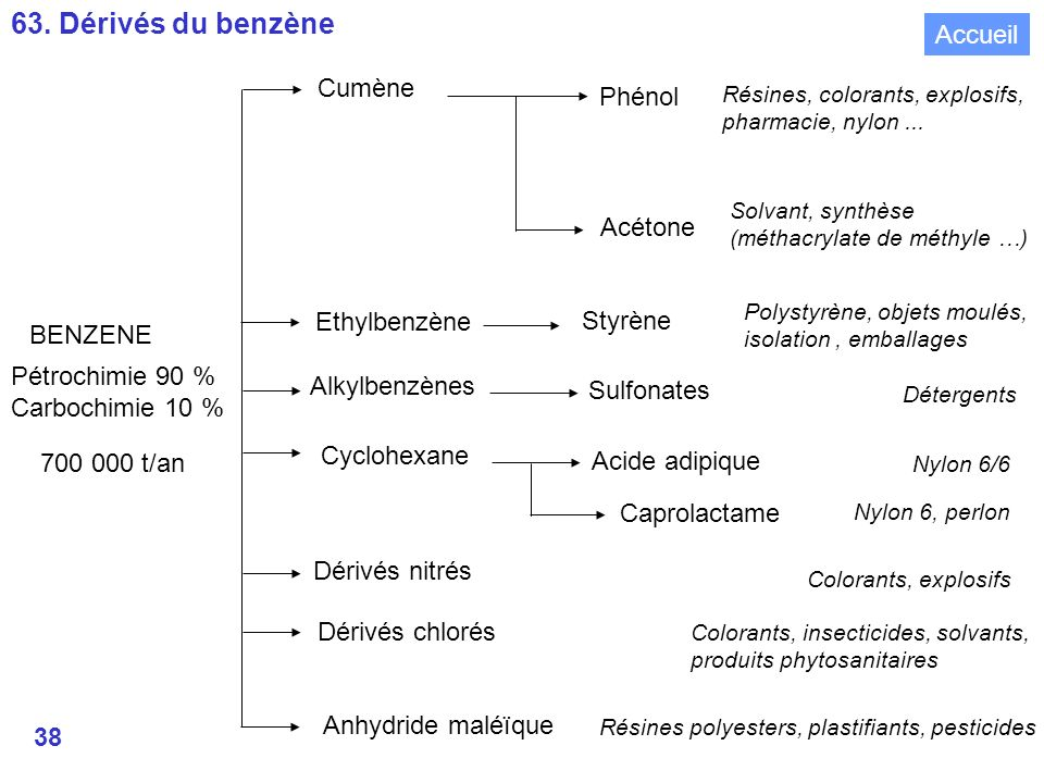63. Dérivés du benzène Accueil Cumène Phénol Acétone Ethylbenzène