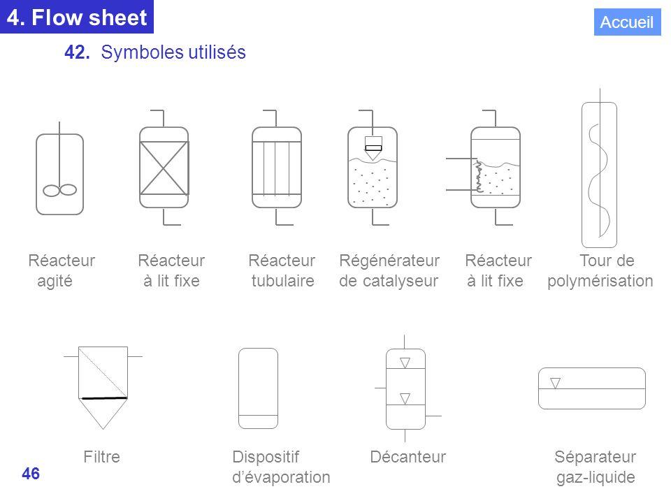 4. Flow sheet 42. Symboles utilisés REACTEURS .