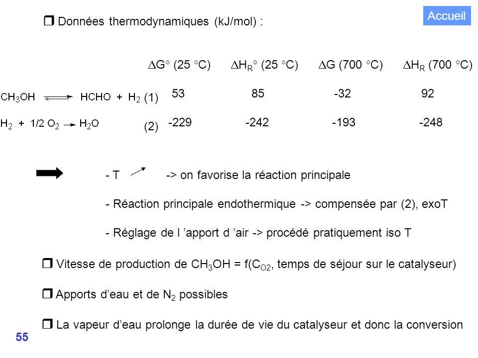  Données thermodynamiques (kJ/mol) :