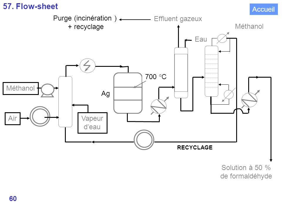 57. Flow-sheet Air Vapeur d'eau Ag 700 °C Eau Effluent gazeux Méthanol