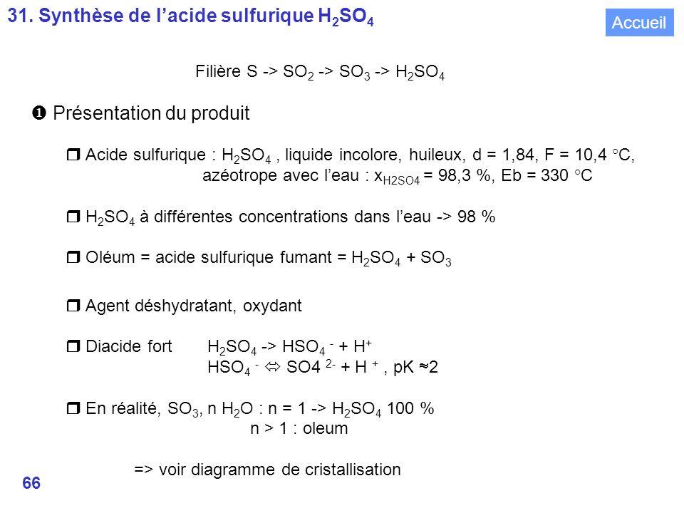 31. Synthèse de l'acide sulfurique H2SO4