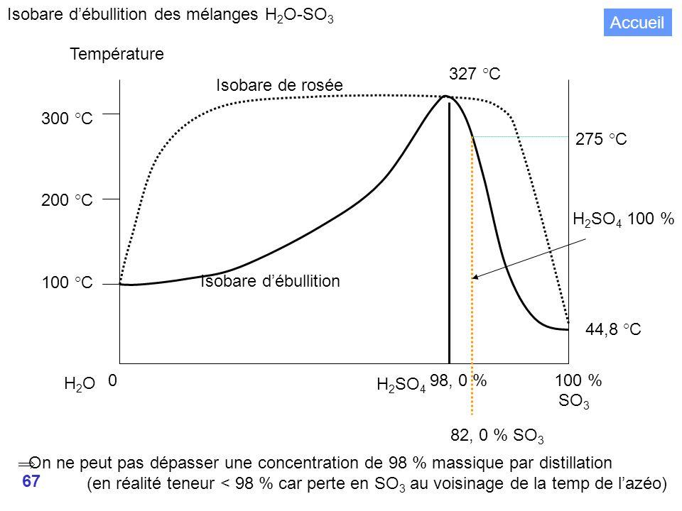 Isobare d'ébullition des mélanges H2O-SO3