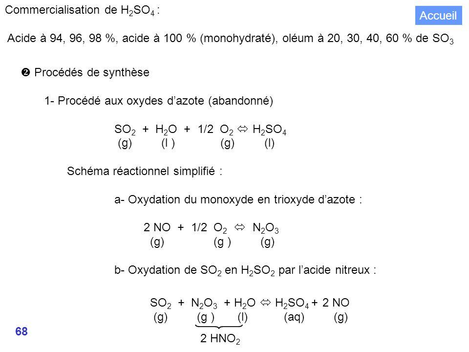 Commercialisation de H2SO4 :