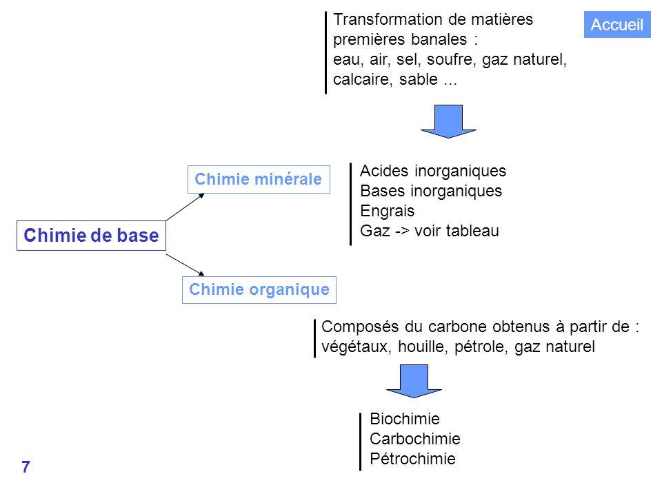 Chimie de base Transformation de matières Accueil premières banales :