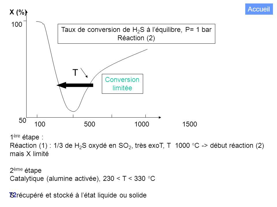 Taux de conversion de H2S à l'équilibre, P= 1 bar