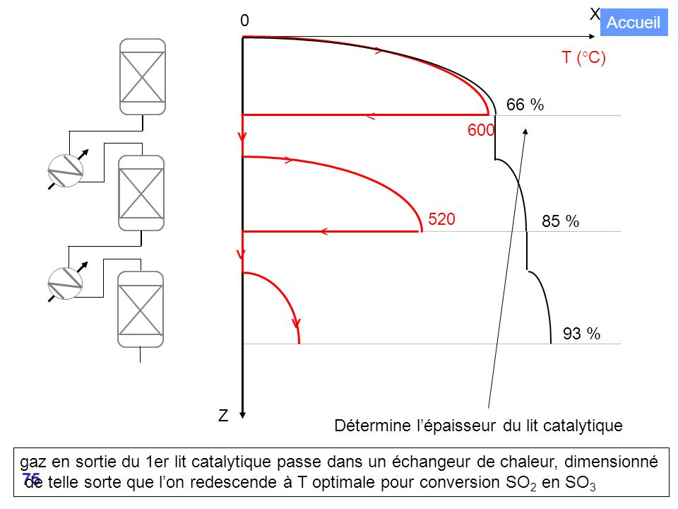 ^ X Accueil > T (°C) 66 % < 600 520 85 % 93 % Z