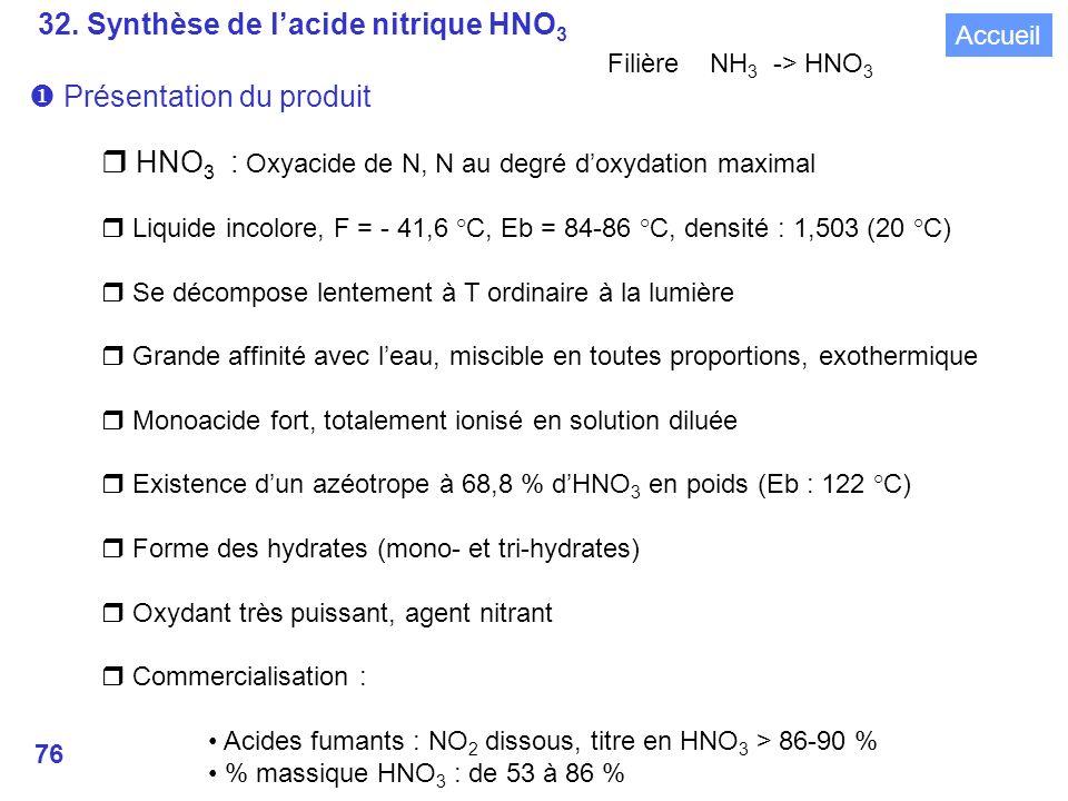 32. Synthèse de l'acide nitrique HNO3