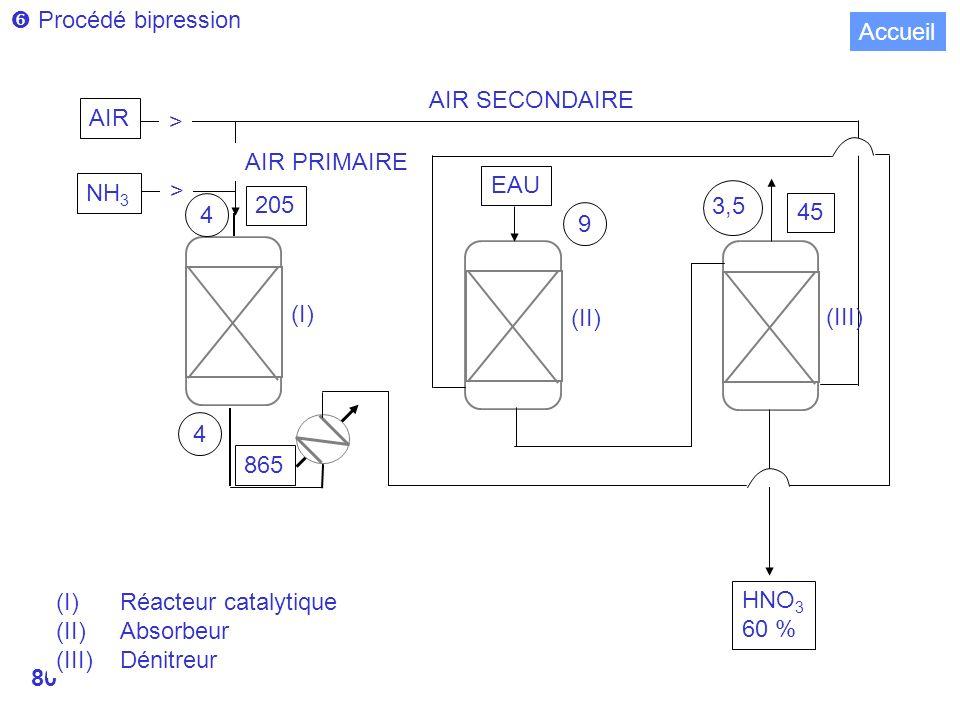  Procédé bipression Accueil. AIR SECONDAIRE. AIR. > AIR PRIMAIRE. > EAU. NH3. 205. 3,5. 4.