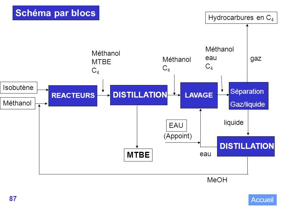 Schéma par blocs DISTILLATION DISTILLATION MTBE Hydrocarbures en C4