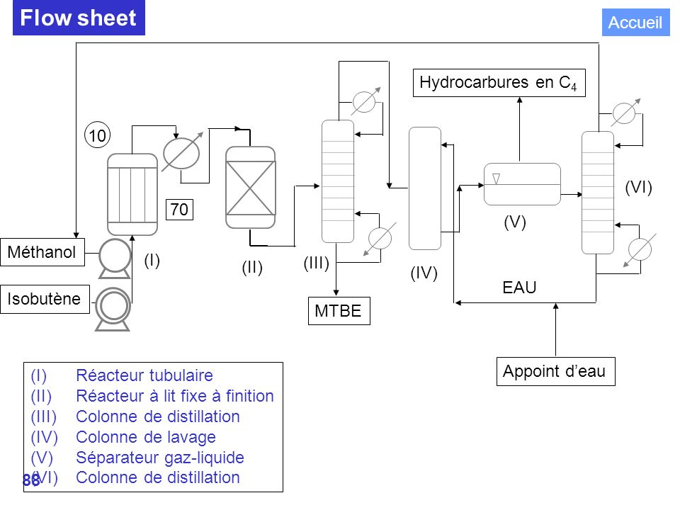 Flow sheet DISTILLATION Accueil Hydrocarbures en C4 10 (VI) 70 (V)