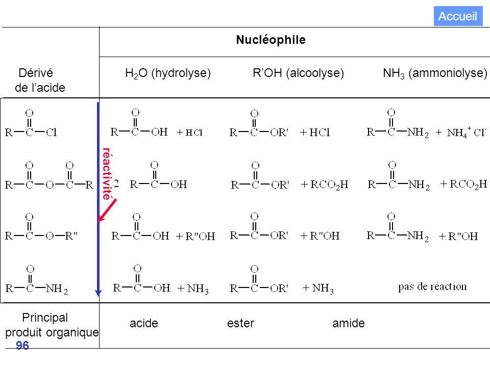 Accueil Nucléophile. Dérivé H2O (hydrolyse) R'OH (alcoolyse) NH3 (ammoniolyse)