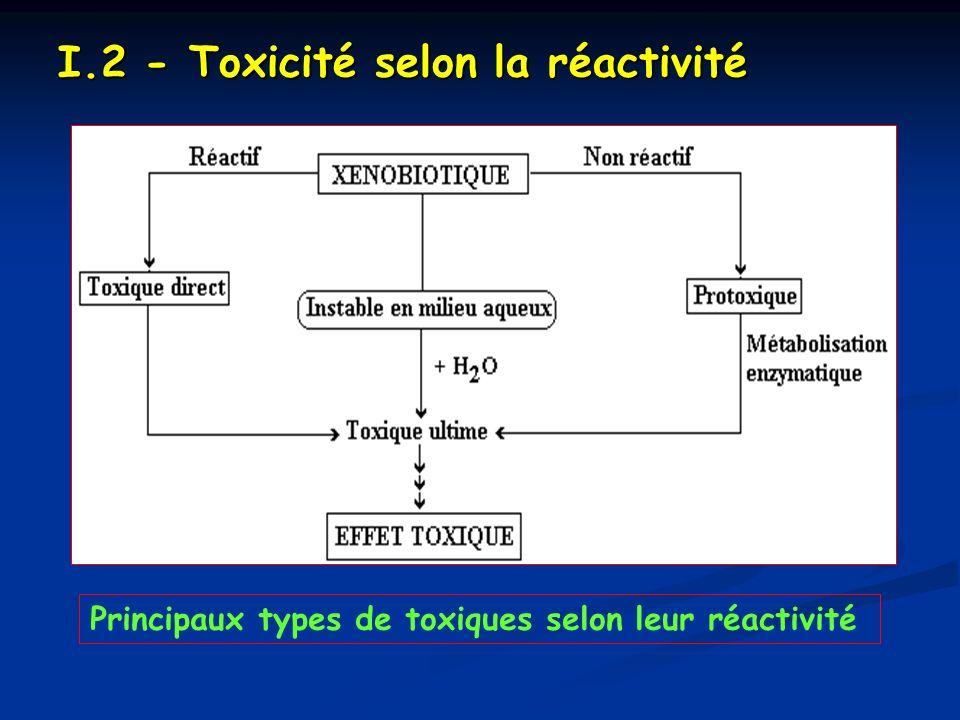 I.2 - Toxicité selon la réactivité