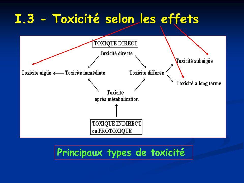 I.3 - Toxicité selon les effets