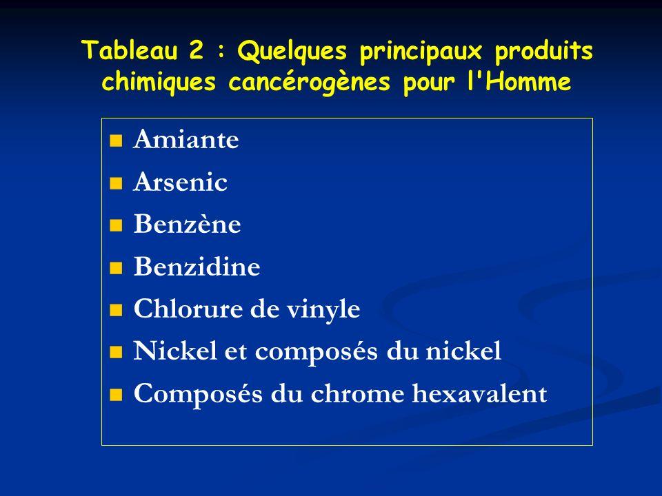 Nickel et composés du nickel Composés du chrome hexavalent