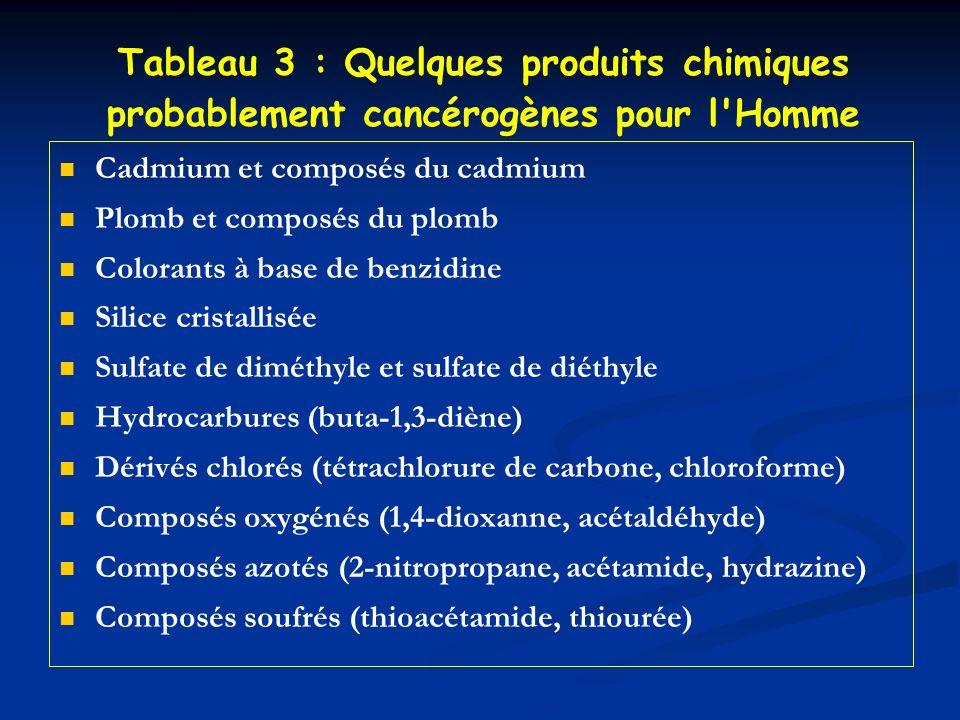 Tableau 3 : Quelques produits chimiques probablement cancérogènes pour l Homme