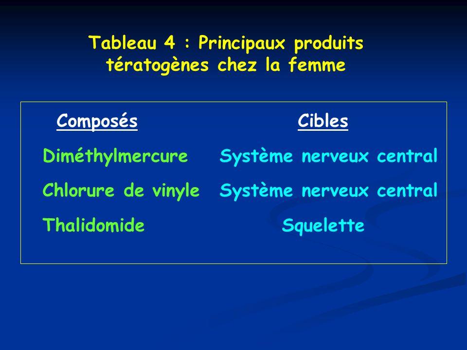 Tableau 4 : Principaux produits tératogènes chez la femme