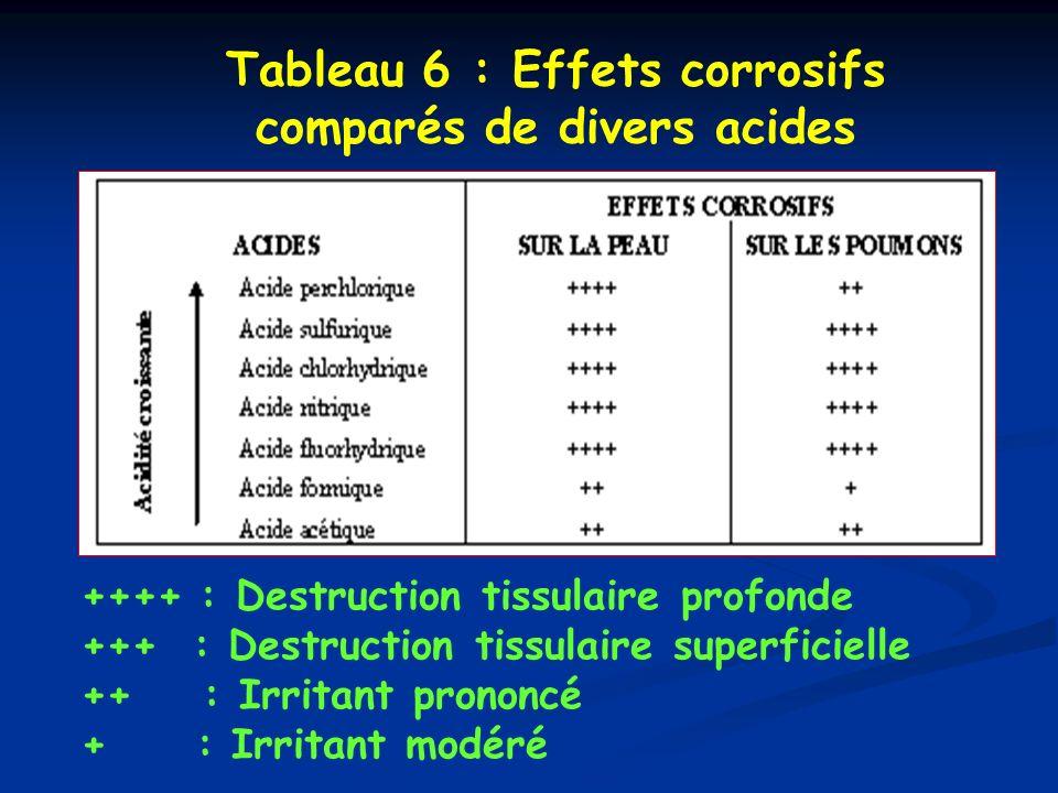 Tableau 6 : Effets corrosifs comparés de divers acides