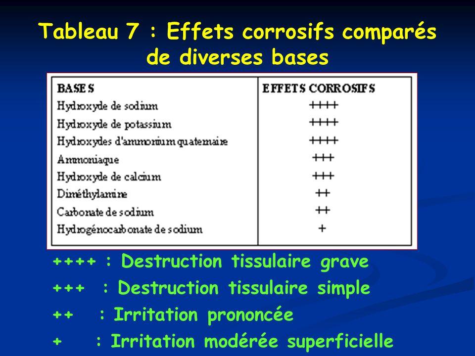 Tableau 7 : Effets corrosifs comparés de diverses bases