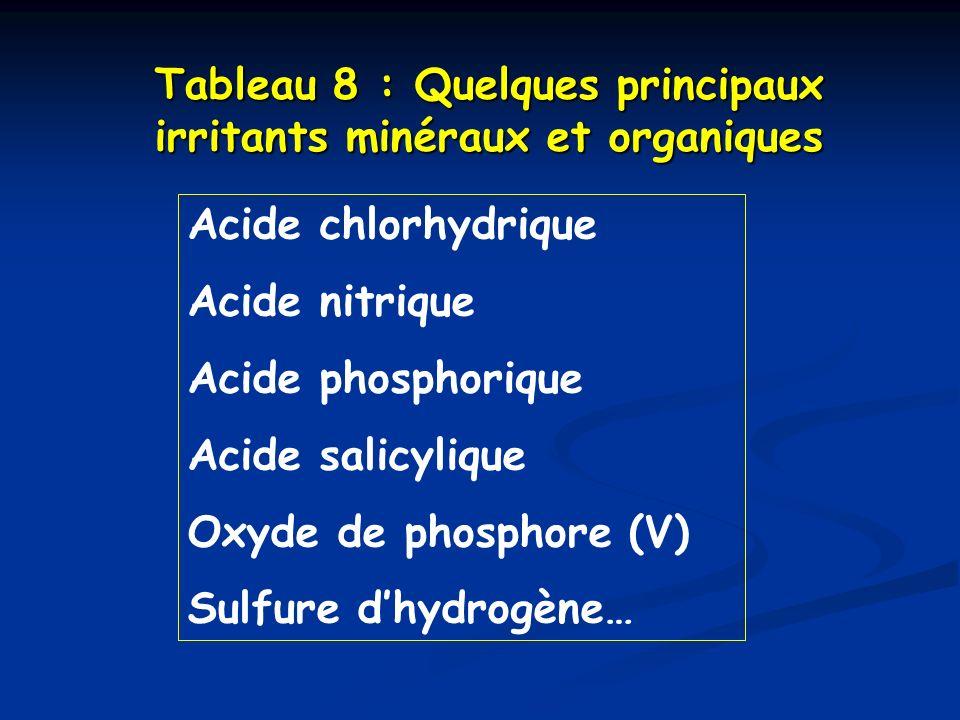 Tableau 8 : Quelques principaux irritants minéraux et organiques
