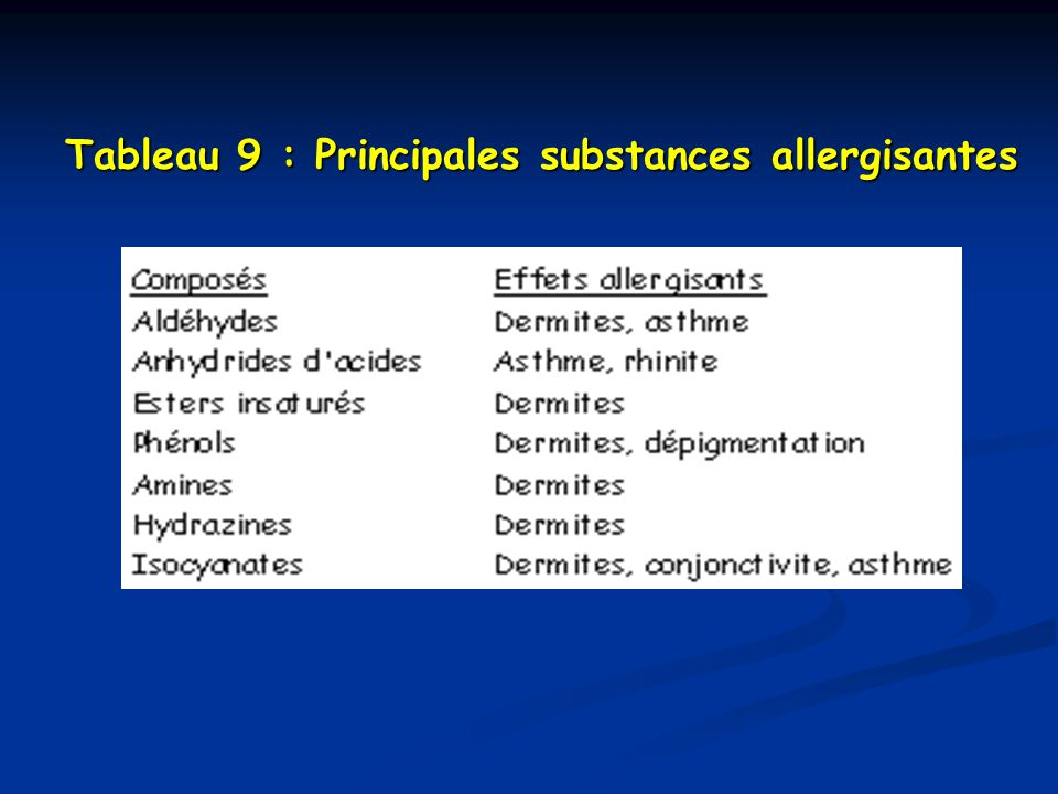 Tableau 9 : Principales substances allergisantes