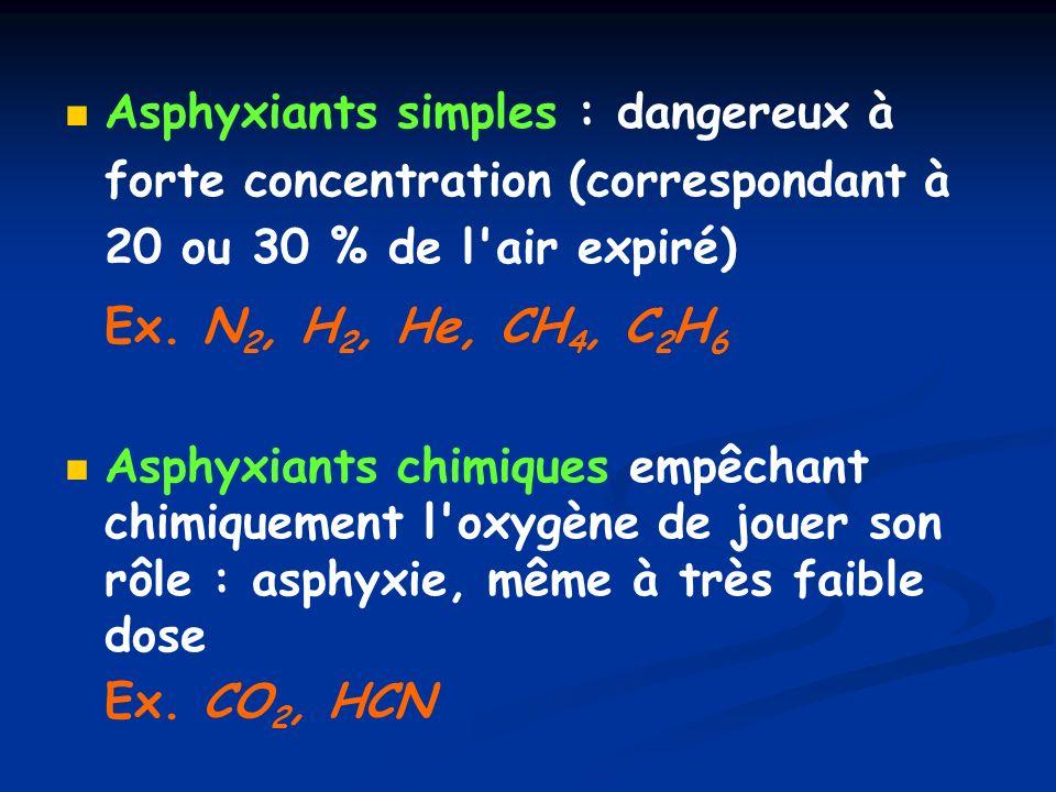 Asphyxiants simples : dangereux à forte concentration (correspondant à 20 ou 30 % de l air expiré)