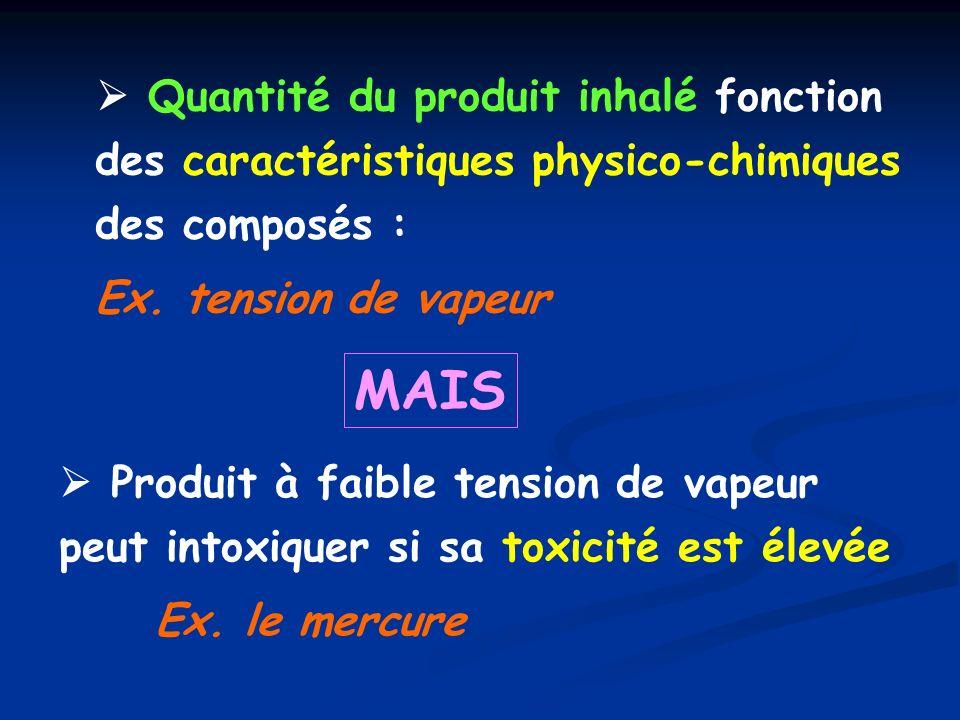  Quantité du produit inhalé fonction des caractéristiques physico-chimiques des composés :