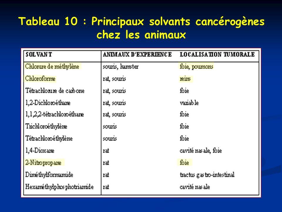 Tableau 10 : Principaux solvants cancérogènes chez les animaux