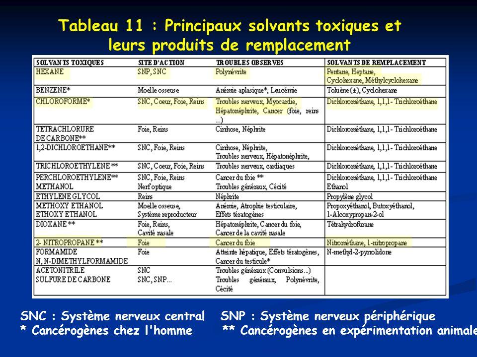 Tableau 11 : Principaux solvants toxiques et leurs produits de remplacement