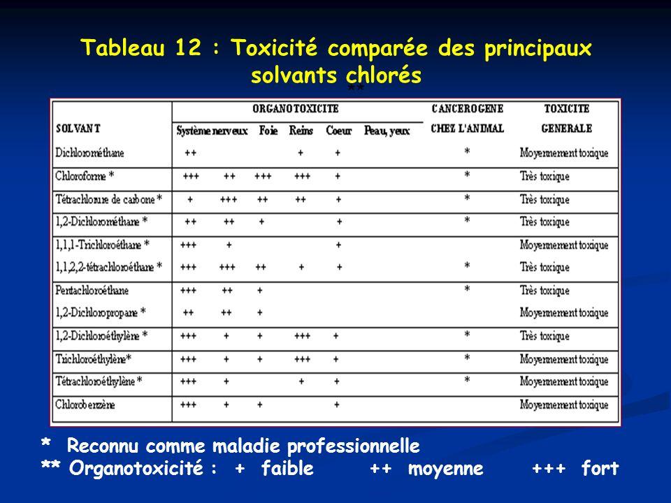 Tableau 12 : Toxicité comparée des principaux solvants chlorés