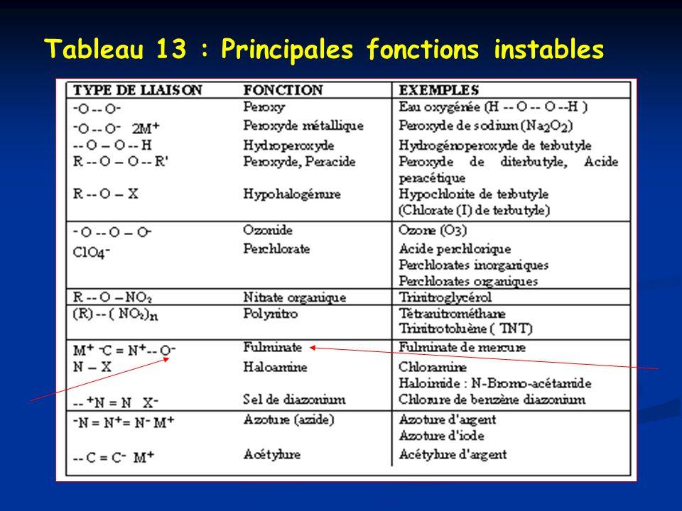 Tableau 13 : Principales fonctions instables