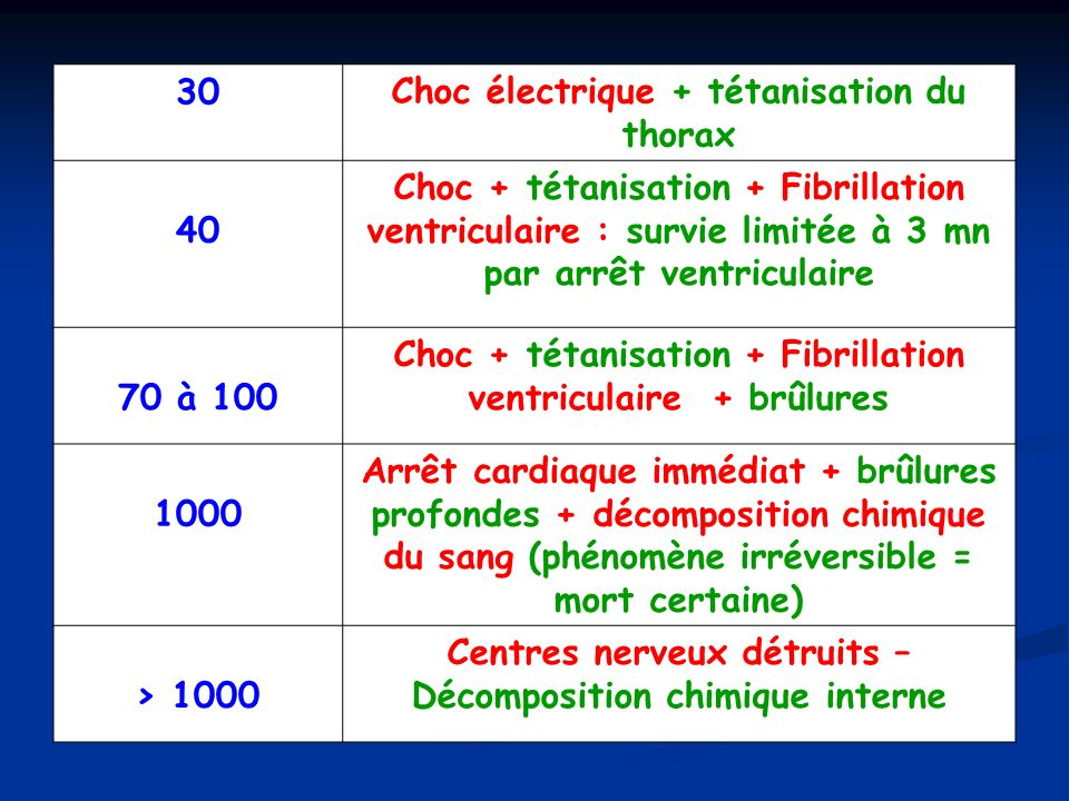 Choc électrique + tétanisation du thorax