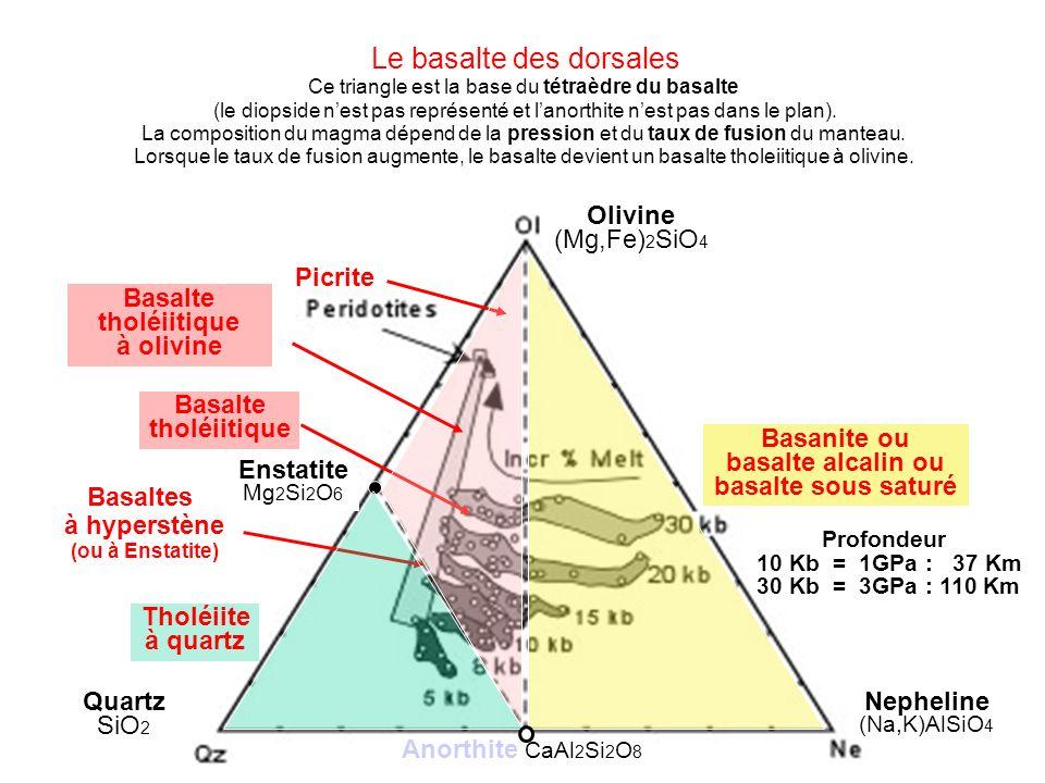 Le basalte des dorsales