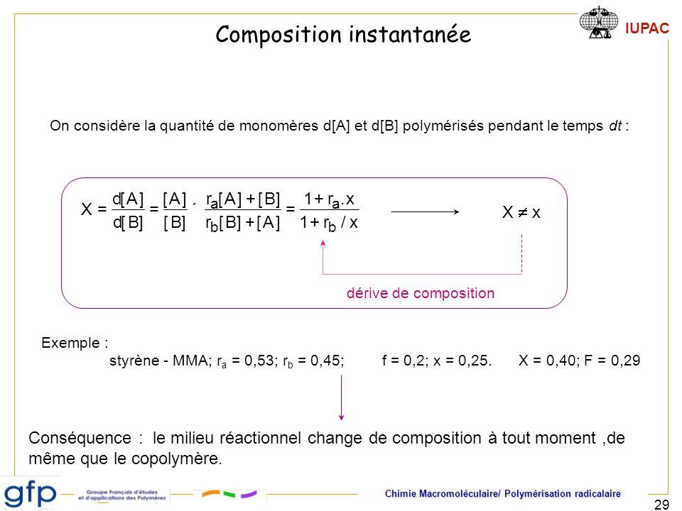 Composition instantanée