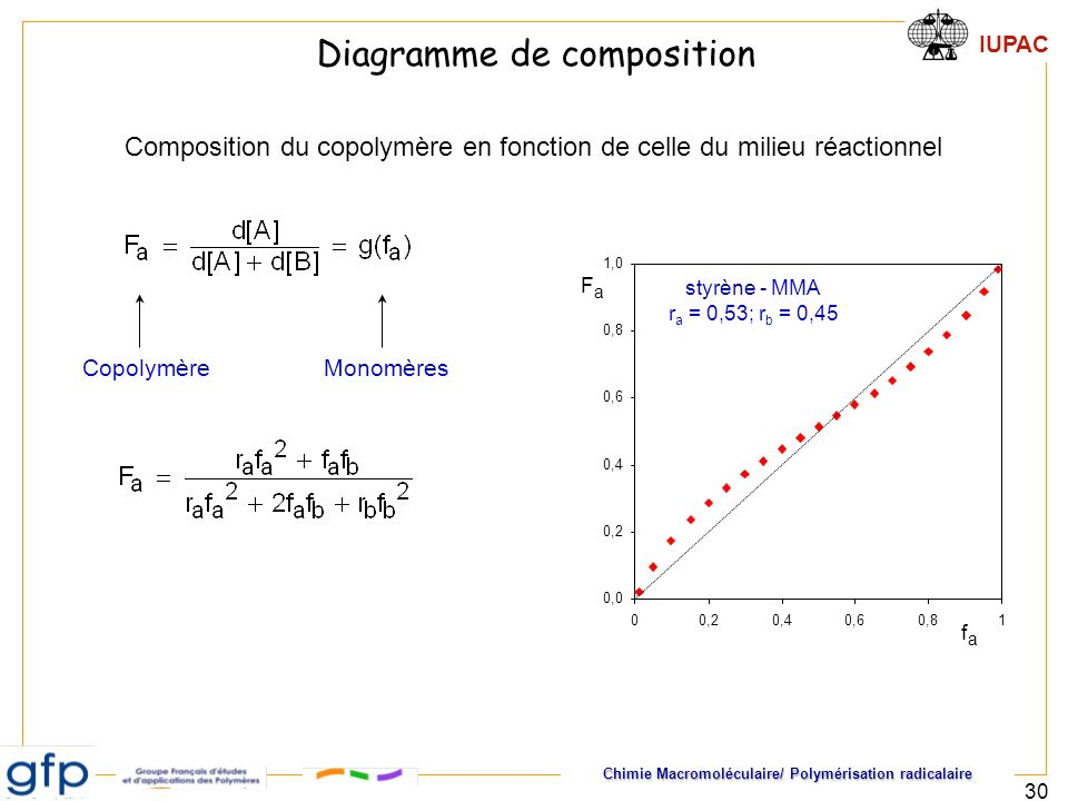 Diagramme de composition