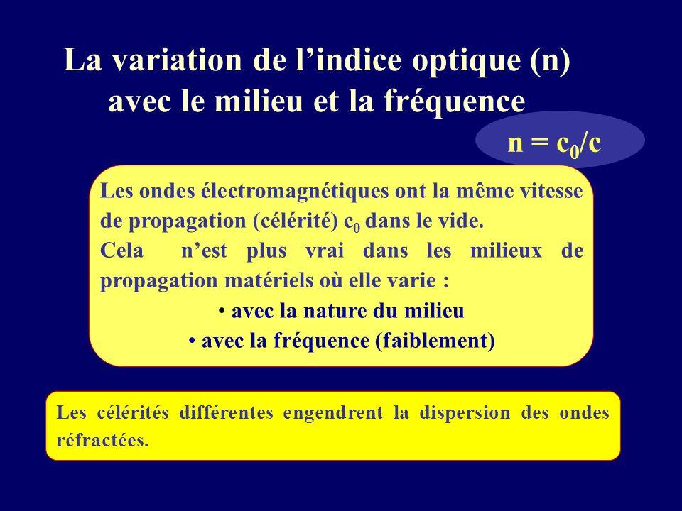 La variation de l'indice optique (n) avec le milieu et la fréquence