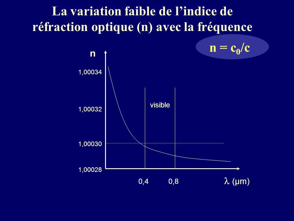 La variation faible de l'indice de réfraction optique (n) avec la fréquence