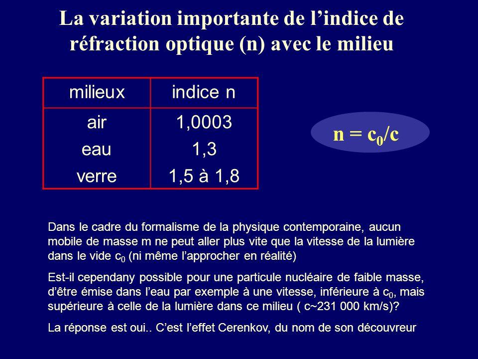 La variation importante de l'indice de réfraction optique (n) avec le milieu