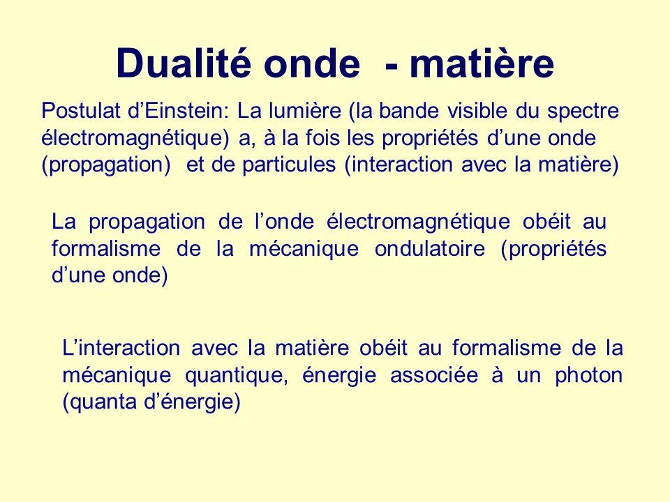 Dualité onde - matière