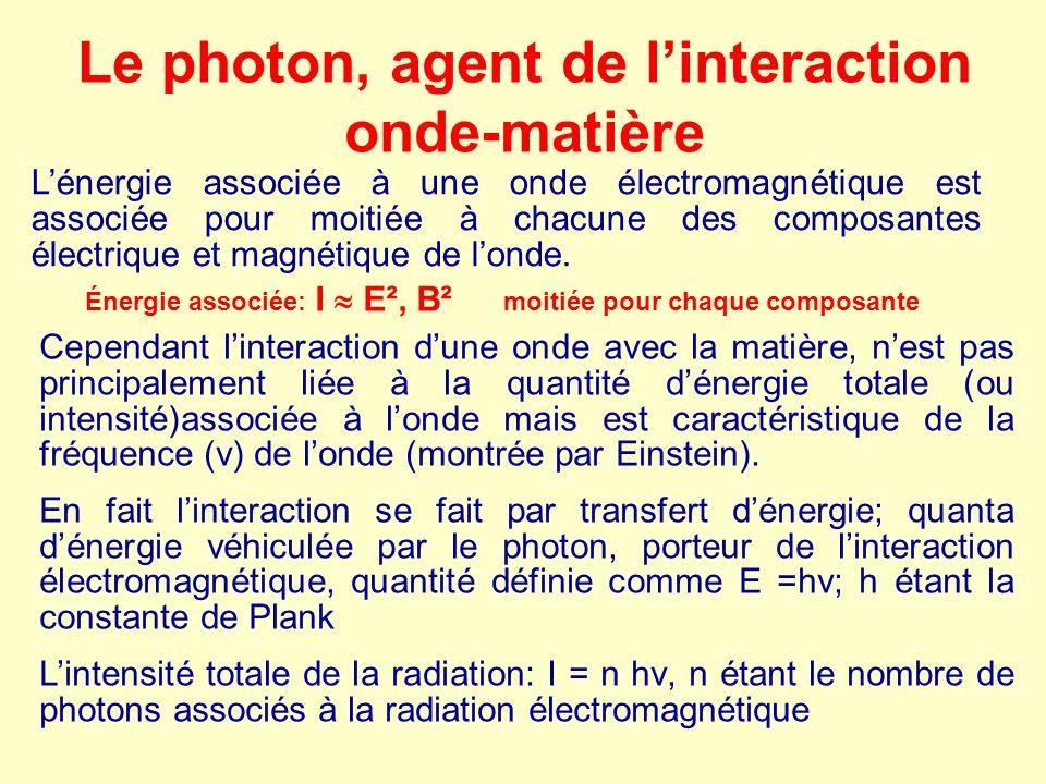 Le photon, agent de l'interaction onde-matière