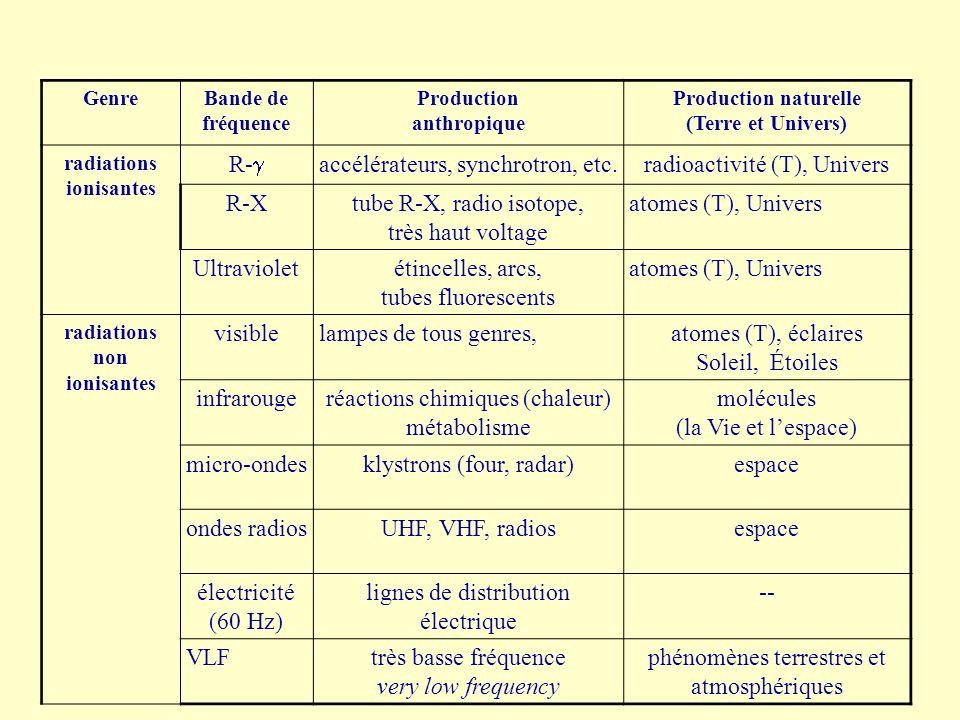 accélérateurs, synchrotron, etc. radioactivité (T), Univers R-X