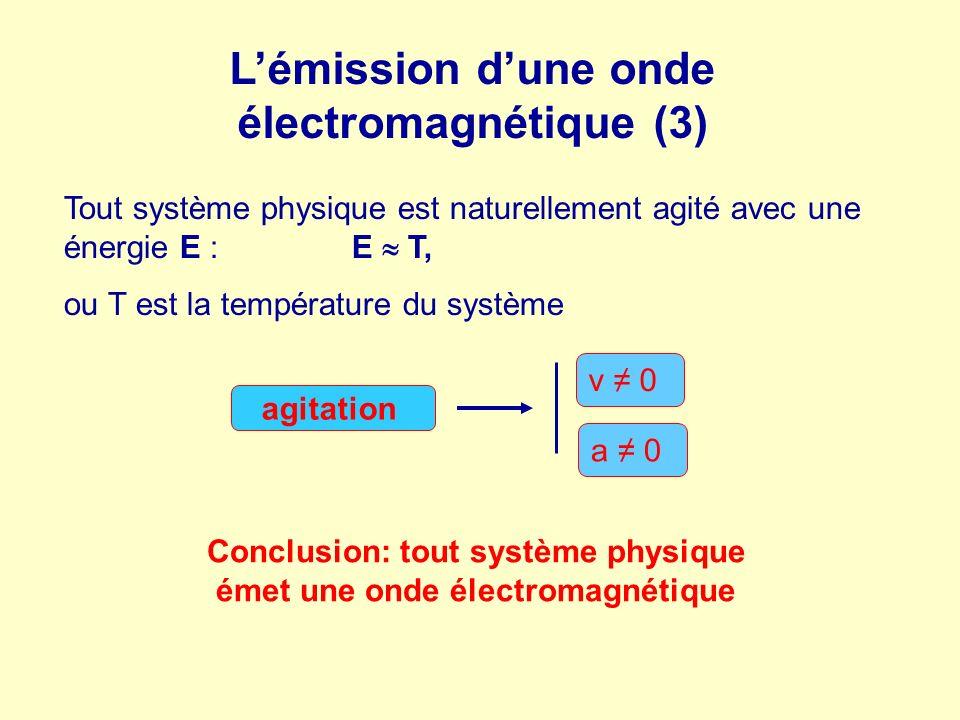 L'émission d'une onde électromagnétique (3)
