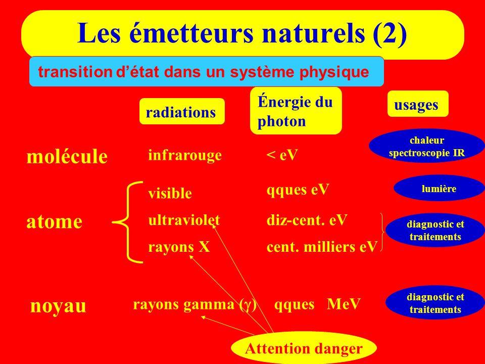 Les émetteurs naturels (2)