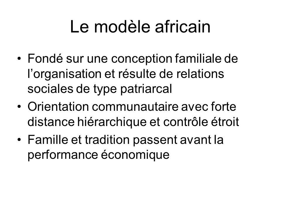 Le modèle africain Fondé sur une conception familiale de l'organisation et résulte de relations sociales de type patriarcal.